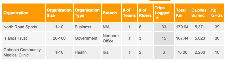 bike to work week on gabriola 2015 stats